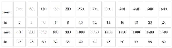 Non-slam Check Valves Sizes